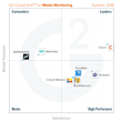 The Best Media Monitoring Software According to G2 Crowd Summer 2016 Rankings, Based on User Reviews