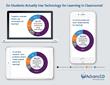 AdvancED Study Finds Students Not Using Classroom Technology for Learning