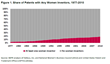 At the Current Rate, Women Inventors Will Not Reach Parity in Patenting Until 2092