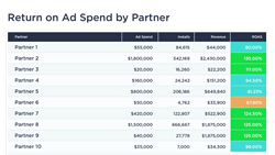 Return on ad spend across all channels, in one platform
