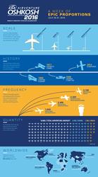 [INFOGRAPHIC] EAA AirVenture 2016