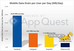 Pokemon GO data usage compared to Facebook, Instagram, and Snapchat.