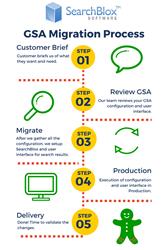 Google Search Appliance (GSA) Migration Process