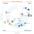 The Best Expense Management Software According to G2 Crowd Summer 2016 Rankings, Based on User Reviews