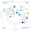 The Best Payroll Software According to G2 Crowd Summer 2016 Rankings, Based on User Reviews