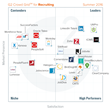 The Best Recruiting Software According to G2 Crowd Summer 2016 Rankings, Based on User Reviews