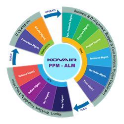 Kovair PPM-ALM Solution