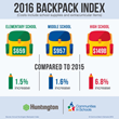 Back-To-School Fees Spiking as Actual Supply Costs Decrease According to Huntington Bank Backpack Index
