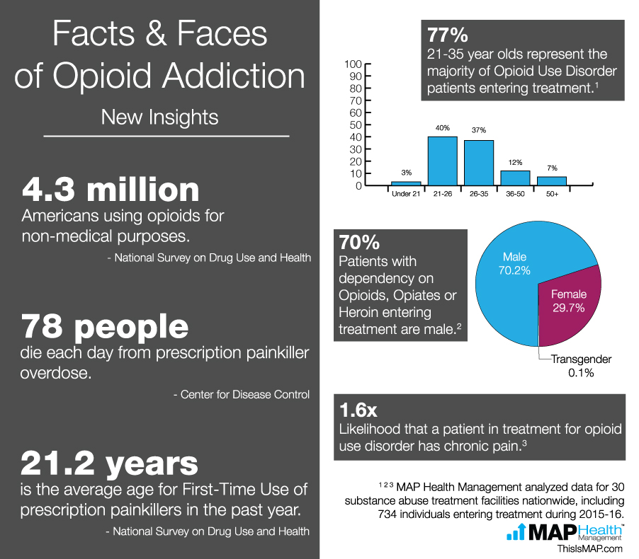 Data Indicates Young Men Represent The Face Of Opioid