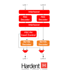 Hardent releases DisplayPort 1.4 Forward Error Correction (FEC) IP Cores to ensure video compression success.