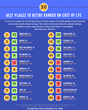 LTCA's New List Ranks Top 20 Best Places to Retire Based on Cost of LTC Services