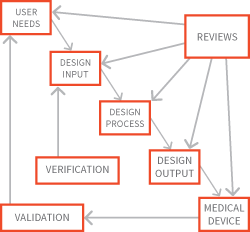 FDA Design Controls Process