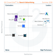 The Best Search Advertising Software According to G2 Crowd Summer 2016 Rankings, Based on User Reviews