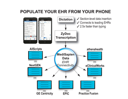 Flowchart showing population of leading EHRs with ZyDoc's Mobile App