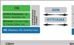 Web architecture considerations for modernizing web apps