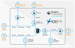 IceLink 3 Media Chaining Architecture