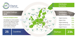 234 startups from 25 countries now competing in the EIT Digital Challenge