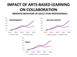 Arts-Based Learning Strengthens Collaboration