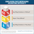 "Survey: 63% of Businesses Say Filling Positions is ""Difficult"""