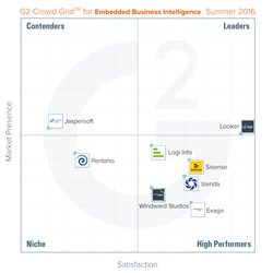 G2 Crowd Grid for Embedded Business Intelligence
