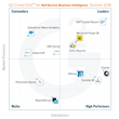 G2 Crowd Grid for Self-Service Business Intelligence
