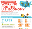 Timeshare Industry Adds $79.5 Billion to U.S. Economy - More Than 511,000 People Employed; $10.2 Billion in Tax Revenue