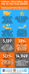 2016 Telecommuting Top 10 Mid Year Report Infographic Virtual Vocations
