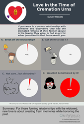 Infographic of Facebook survey by OneWorld Memorials
