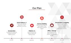 DeOS Roadmap