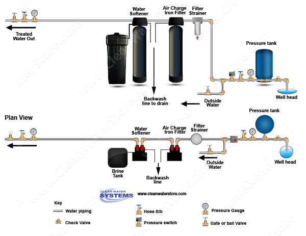 Clean Water Systems Introduces New Advanced Water Saving