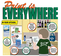 Minuteman Press Infographic Preview - Print is Everywhere! Access full version at http://bit.ly/print-is-everywhere