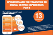 Telecom Survey Reveals Operators' Digital Transformation Challenges