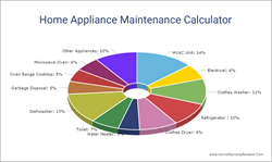 Home Appliance Maintenance Calculator To Protect Your Budget