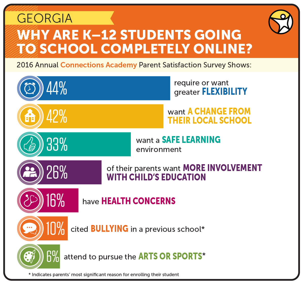 Nearly 4,000 Students Choosing Georgia Connections Academy ...