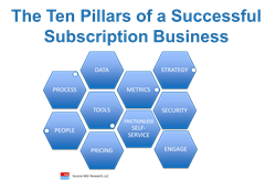 subscription business model and publications division The subscription model owes its success to the optimal balance of value it provides to both the company and the customer for customers, the value lies in the convenience.