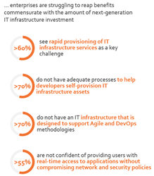 More Than 70 Percent of Enterprises Lack Infrastructure Designed to Support Agile, DevOps—Everest Group