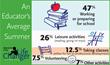 An Educator's Average Summer