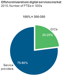 GICs poised for digital growth