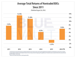 Average Total Returns of Nontraded BDCs Since 2011, Published August 26, 2016.      © 2016. BlueVault.  * The total return for each period presented was calculated by taking the net asset value per share as of the end of the applicable period, adding the