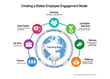 Maritz Motivation Solutions, The Maritz Institute and the Employee Engagement Awards Developing New Model for Employee Engagement
