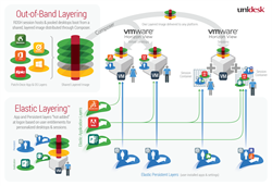 Unidesk 4 Integration with VMware Horizon