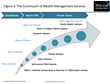 The Time Is Right for Banks and Credit Unions to Attract Affluent and Wealthy Clients