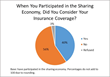 Public Understanding and Acceptance of Sharing Economy Reveals Growth Potential