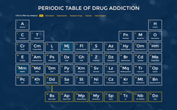 Periodic Table of Drug Addiction