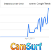 Unicorn? Camsurf Traffic Quadruples To 4 Million Visitors in August