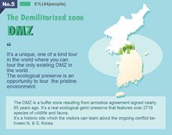 DMZ tour, DMZ korea