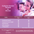 To keep customers, companies must invest resources in customer service.
