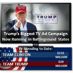 Donald Trump's Biggest TV Ad Campaign Now Running in Battleground States