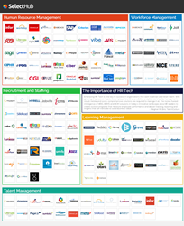 SelectHub 2016 HR Technology Landscape