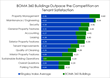 BOMA 360 Buildings Outpace Competition for Tenant Satisfaction